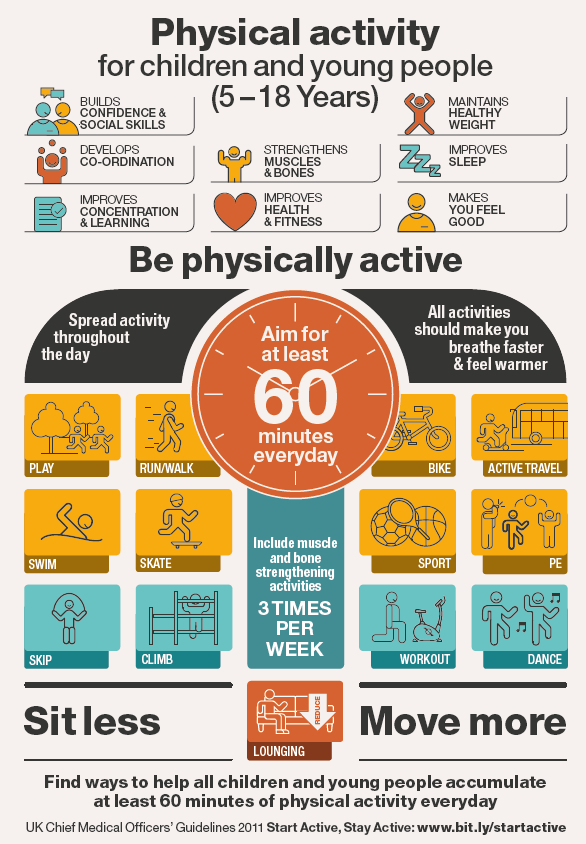 Do You Know The Guidance For Children S Physical Activity Levels